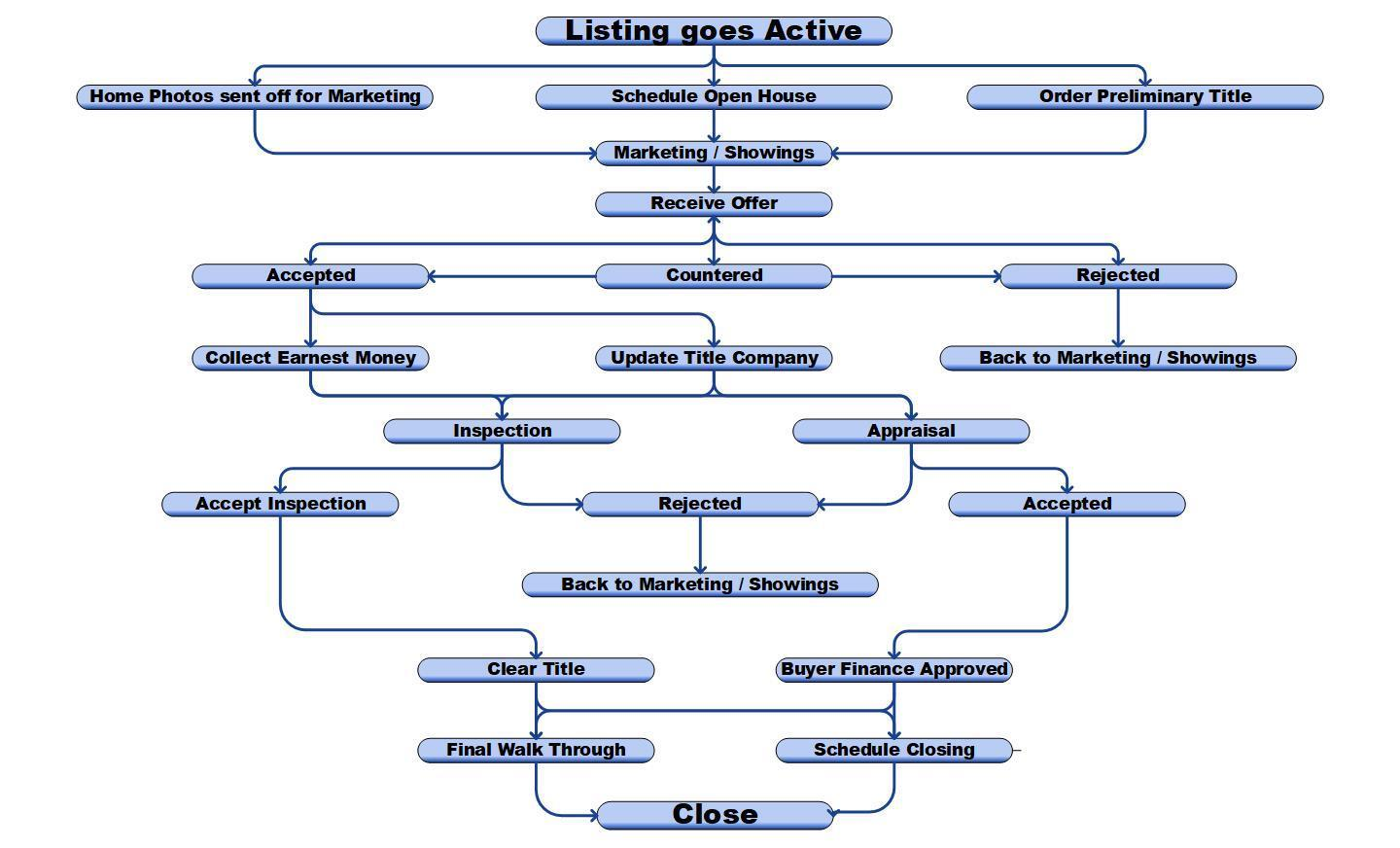Home Seller Process Workflow Chart